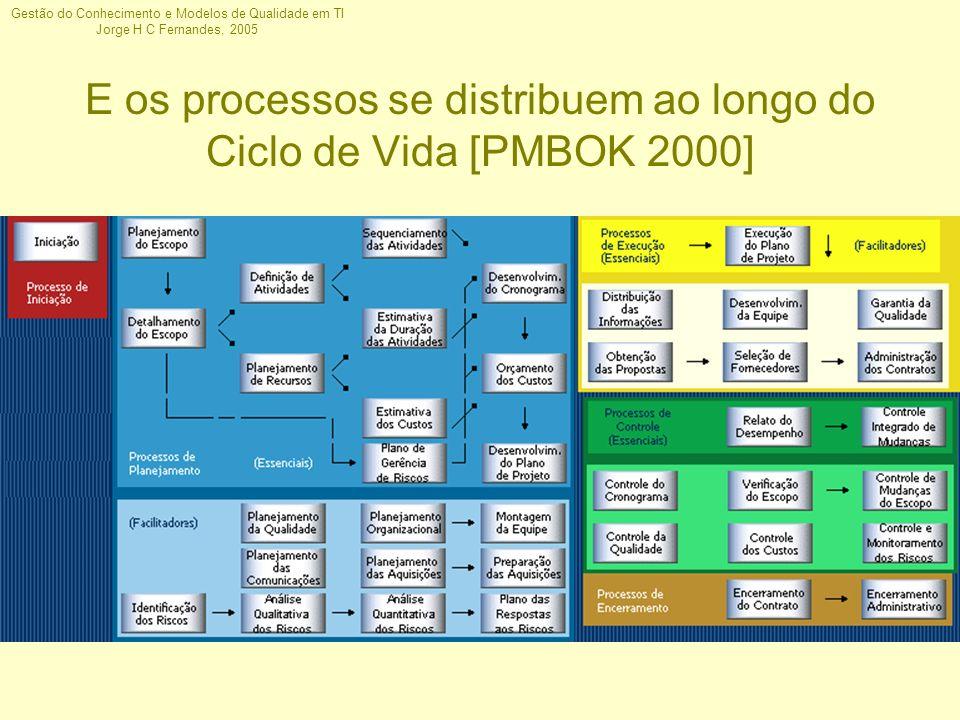 E os processos se distribuem ao longo do Ciclo de Vida [PMBOK 2000]
